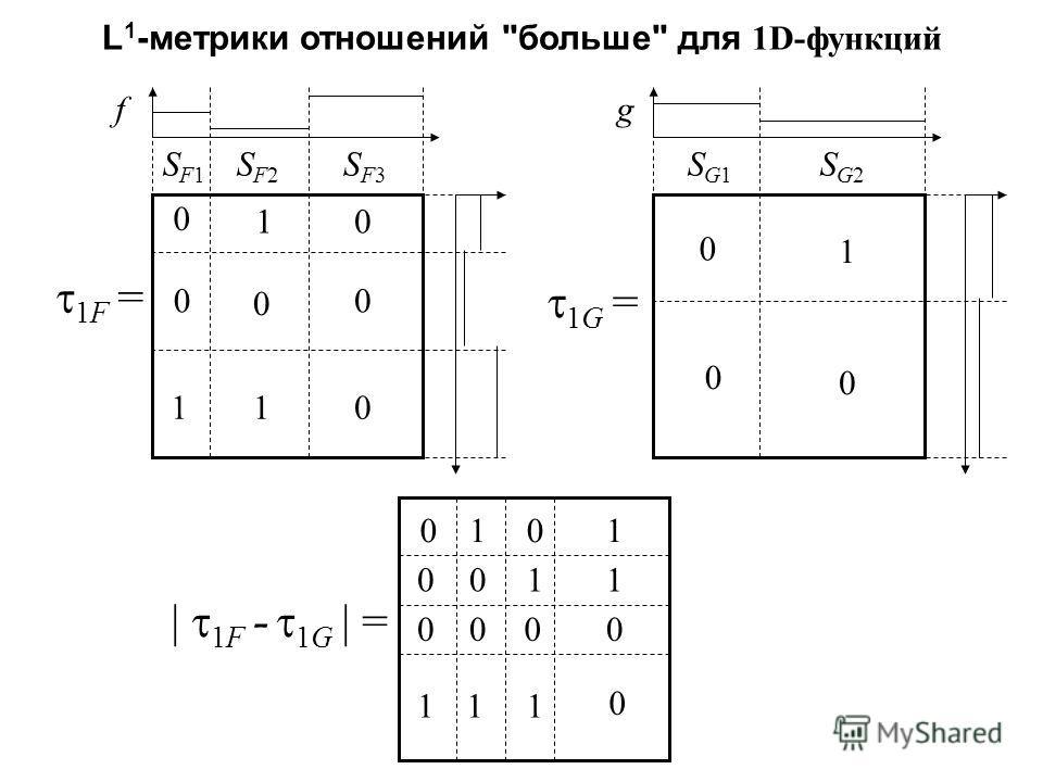 L 1 -метрики отношений больше для 1D-функций f 1F = SF1SF1 SF2SF2 SF3SF3 0 0 0 10 00 11 g SG1SG1 SG2SG2 0 0 1 0 0 0 0 0 1 1 11 0 10 10 0 1 0 | 1F - 1G | = 1G =
