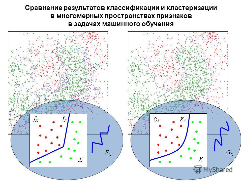 Сравнение результатов классификации и кластеризации в многомерных пространствах признаков в задачах машинного обучения GXGX X gXgX gXgX X fXfX FXFX fXfX