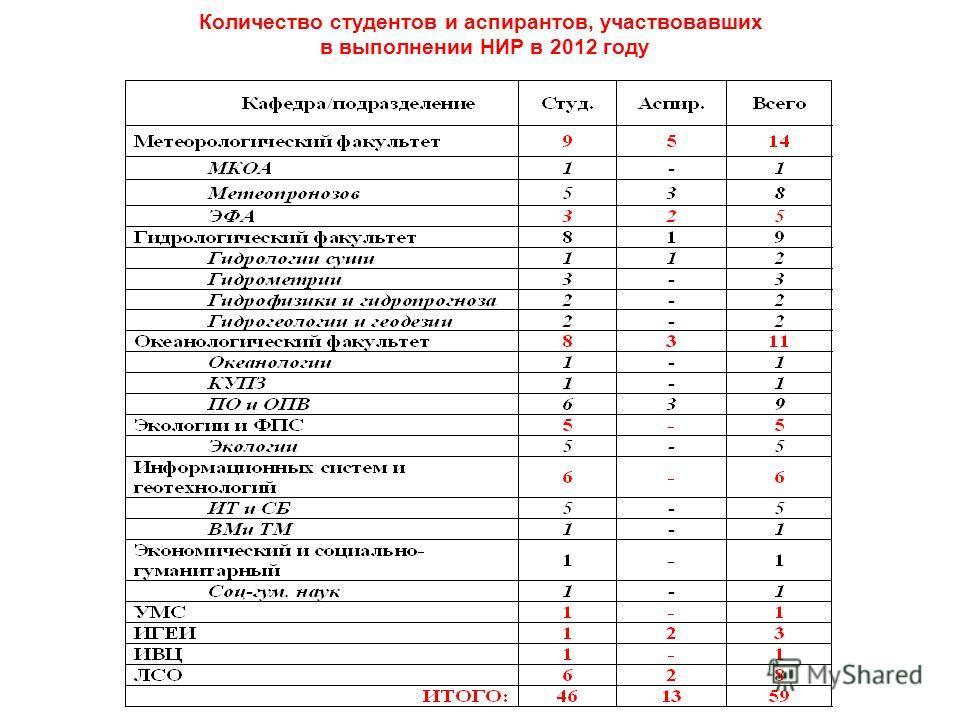 Количество студентов и аспирантов, участвовавших в выполнении НИР в 2012 году