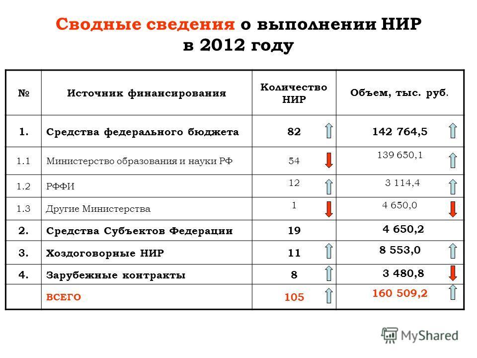 Сводные сведения о выполнении НИР в 2012 году Источник финансирования Количество НИР Объем, тыс. руб. 1.Средства федерального бюджета8282142 764,5 1.1Министерство образования и науки РФ54 139 650,1 1.2РФФИ 12 3 114,4 1.3Другие Министерства 14 650,0 2
