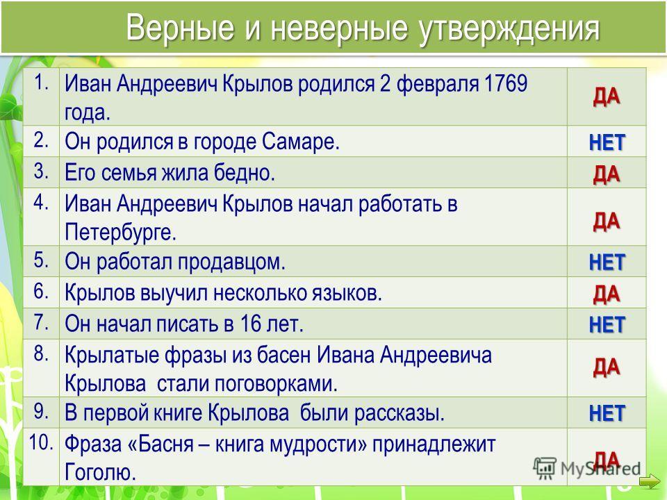 1. Иван Андреевич Крылов родился 2 февраля 1769 года. 2. Он родился в городе Самаре. 3. Его семья жила бедно. 4. Иван Андреевич Крылов начал работать в Петербурге. 5. Он работал продавцом. 6. Крылов выучил несколько языков. 7. Он начал писать в 16 ле