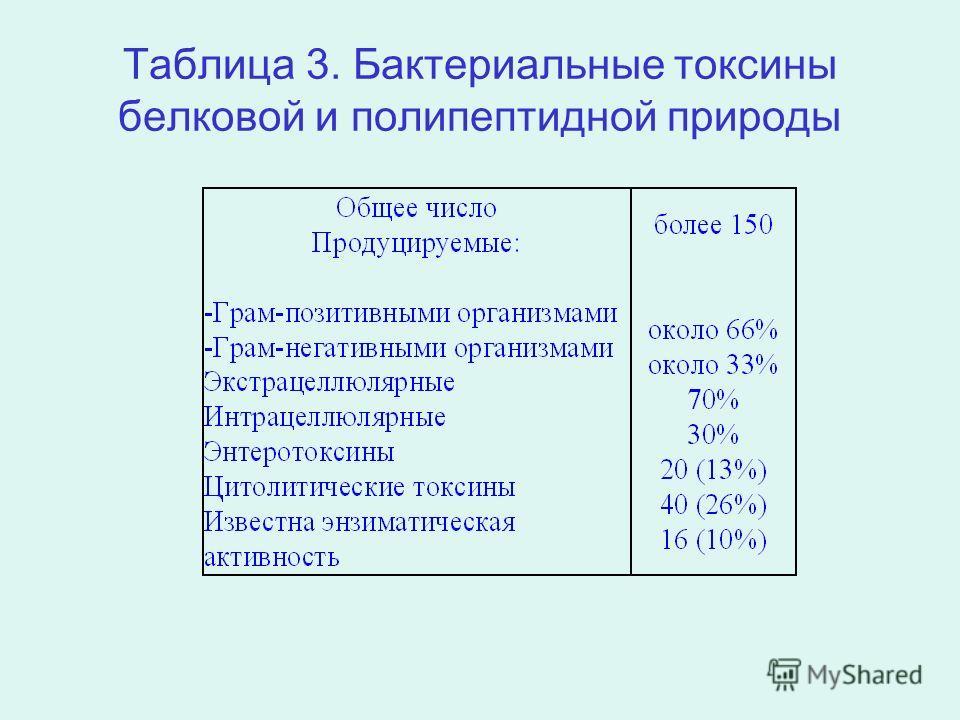 Таблица 3. Бактериальные токсины белковой и полипептидной природы