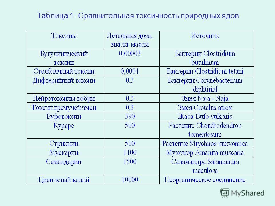 Таблица 1. Сравнительная токсичность природных ядов