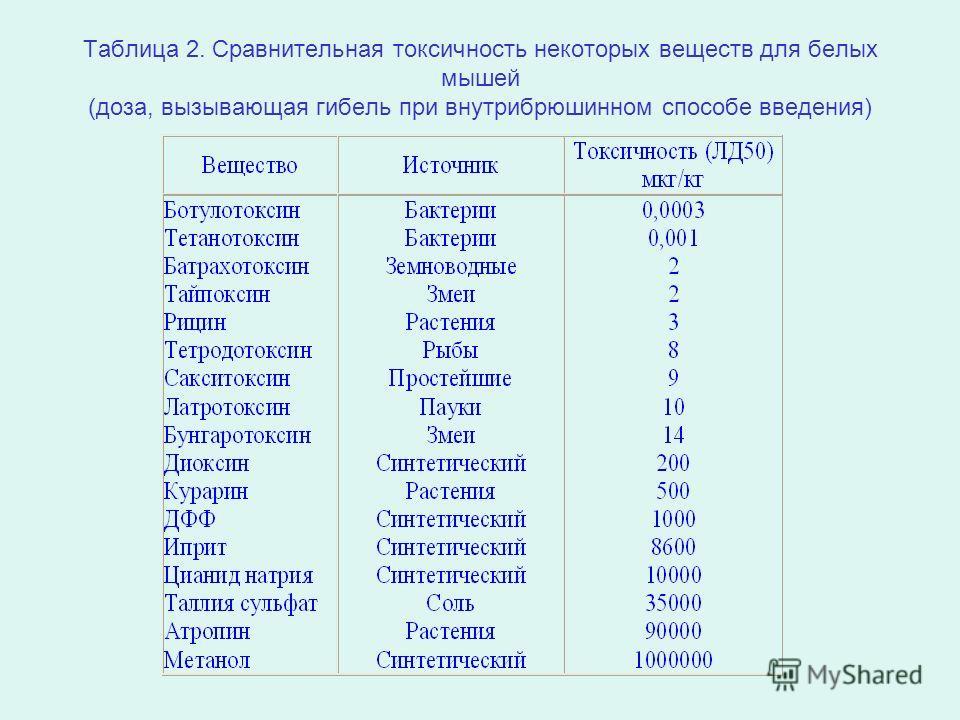 Таблица 2. Сравнительная токсичность некоторых веществ для белых мышей (доза, вызывающая гибель при внутрибрюшинном способе введения)