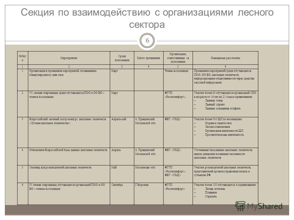 Секция по взаимодействию с организациями лесного сектора 6 п/ п Мероприятие Сроки исполнения Место проведения Организации, ответственные за исполнение Ожидаемые результаты 123456 1 Организация и проведение мероприятий, посвященных Международному дню