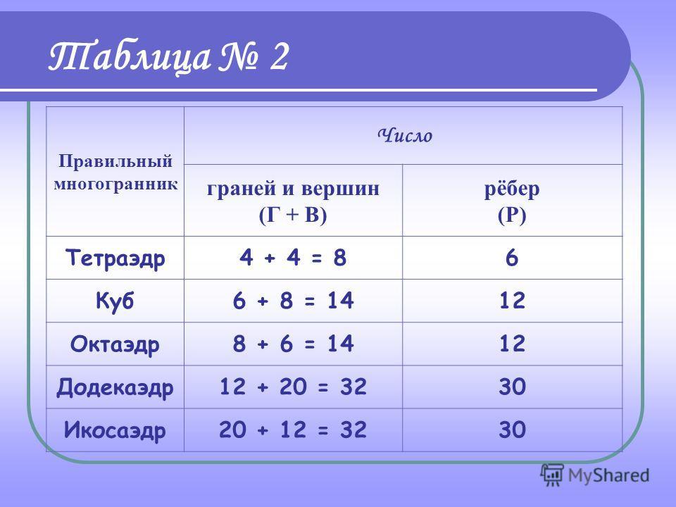 Правильный многогранник Число гранейвершинрёбер Тетраэдр446 Куб6812 Октаэдр8612 Додекаэдр122030 Икосаэдр201230 Таблица 1