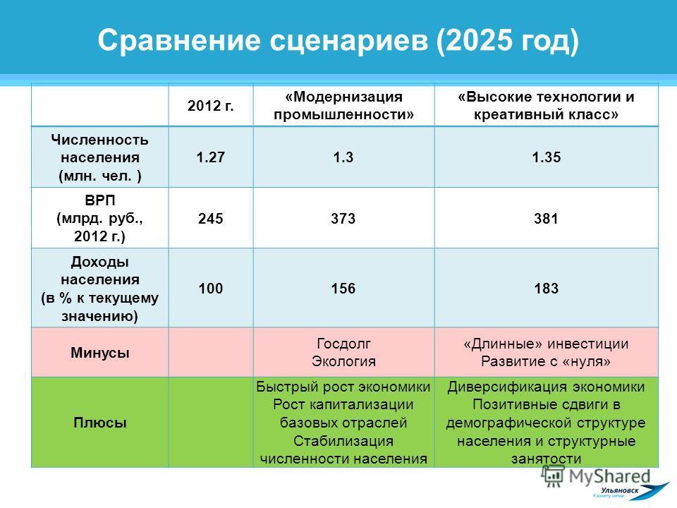 Сравнение сценариев (2025 год) 2012 г. «Модернизация промышленности» «Высокие технологии и креативный класс» Численность населения (млн. чел. ) 1.271.31.35 ВРП (млрд. руб., 2012 г.) 245373381 Доходы населения (в % к текущему значению) 100156183 Минус