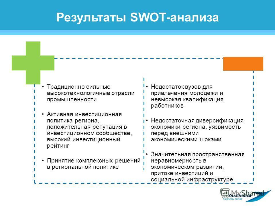 Результаты SWOT-анализа Традиционно сильные высокотехнологичные отрасли промышленности Активная инвестиционная политика региона, положительная репутация в инвестиционном сообществе, высокий инвестиционный рейтинг Принятие комплексных решений в регион