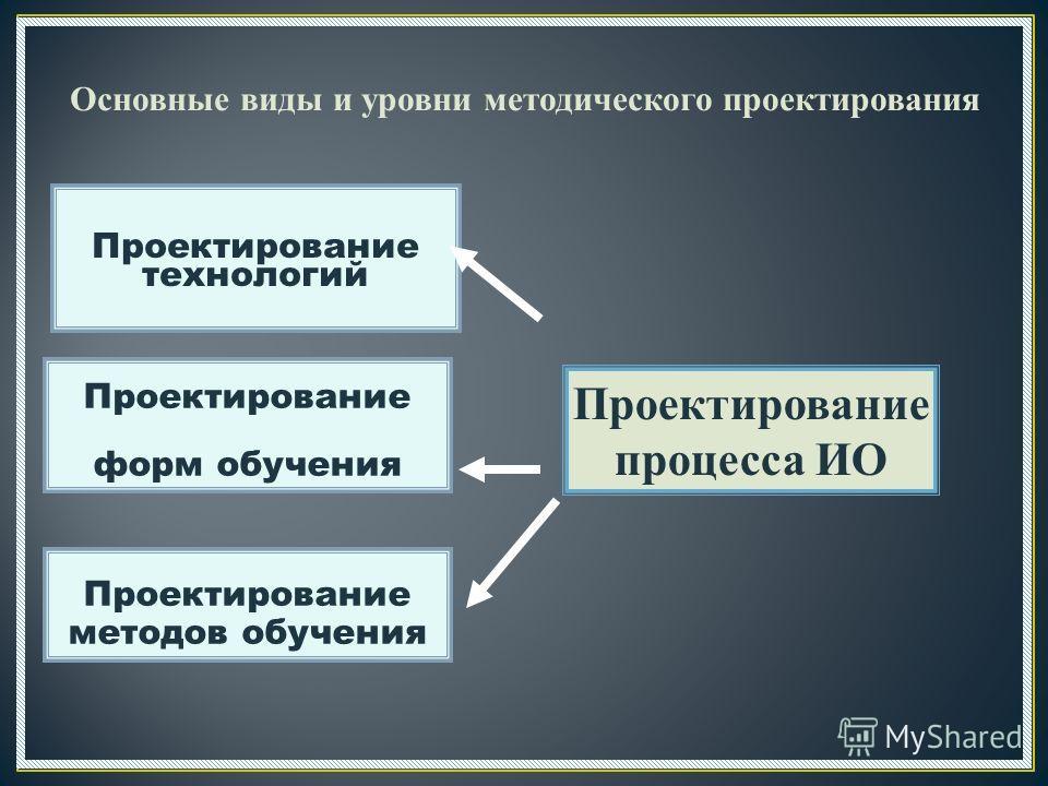 Основные виды и уровни методического проектирования Проектирование процесса ИО Проектирование технологий Проектирование форм обучения Проектирование методов обучения