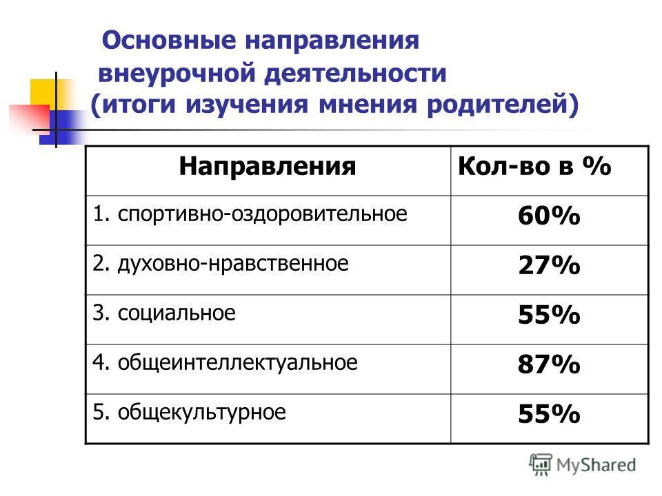 Основные направления внеурочной деятельности (итоги изучения мнения родителей) НаправленияКол-во в % 1. спортивно-оздоровительное 60% 2. духовно-нравственное 27% 3. социальное 55% 4. общеинтеллектуальное 87% 5. общекультурное 55%