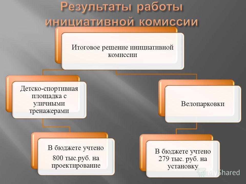 Итоговое решение инициативной комиссии Детско-спортивная площадка с уличными тренажерами В бюджете учтено 800 тыс.руб. на проектирование Велопарковки В бюджете учтено 279 тыс. руб. на установку