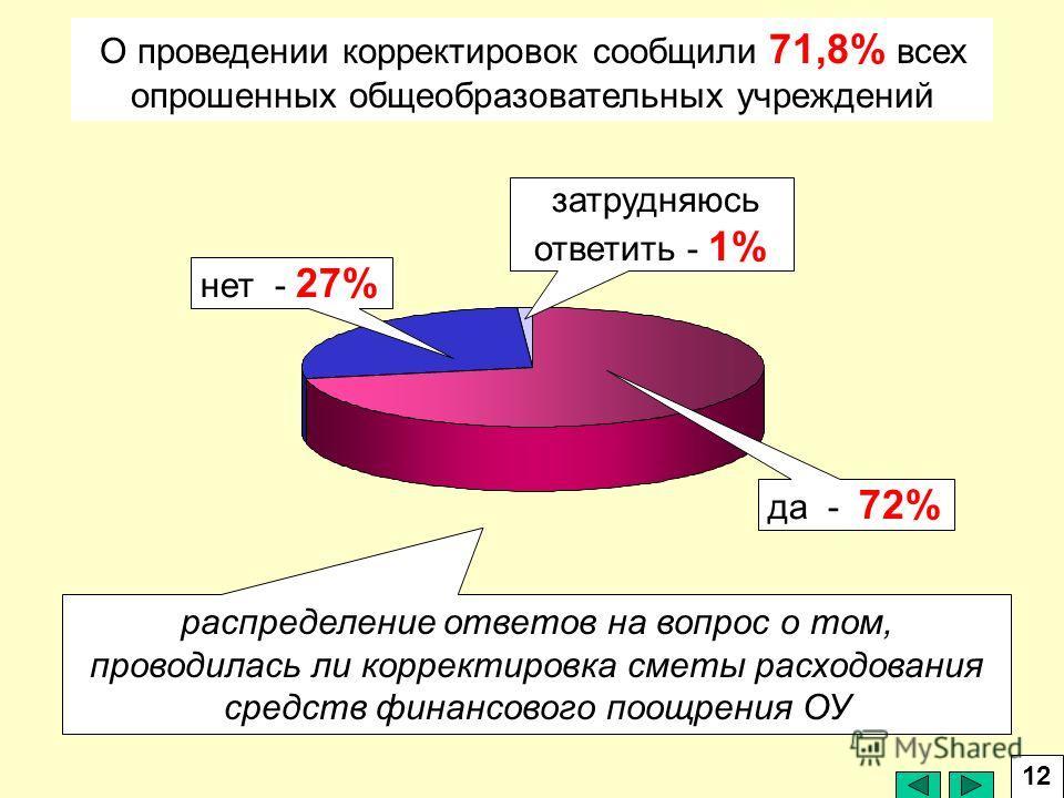 О проведении корректировок сообщили 71,8% всех опрошенных общеобразовательных учреждений да - 72% нет - 27% затрудняюсь ответить - 1% распределение ответов на вопрос о том, проводилась ли корректировка сметы расходования средств финансового поощрения