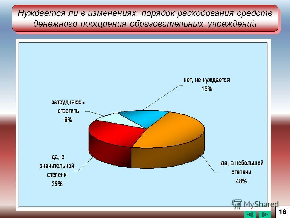 Нуждается ли в изменениях порядок расходования средств денежного поощрения образовательных учреждений 16