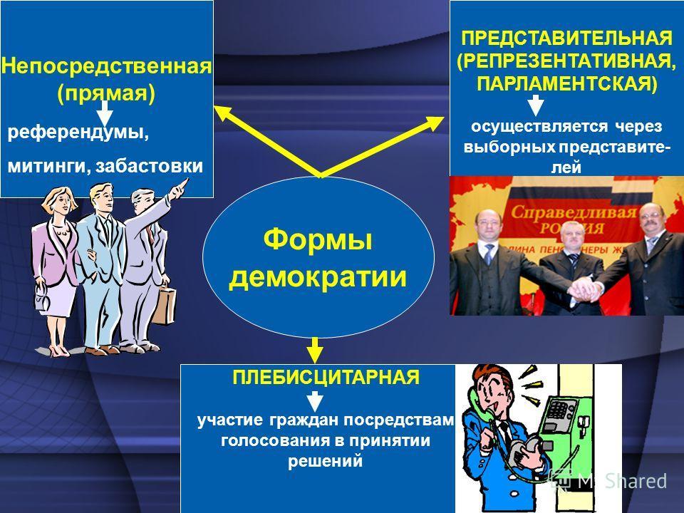 Формы демократии Непосредственная (прямая) референдумы, митинги, забастовки ПРЕДСТАВИТЕЛЬНАЯ (РЕПРЕЗЕНТАТИВНАЯ, ПАРЛАМЕНТСКАЯ) осуществляется через выборных представите- лей ПЛЕБИСЦИТАРНАЯ участие граждан посредствам голосования в принятии решений