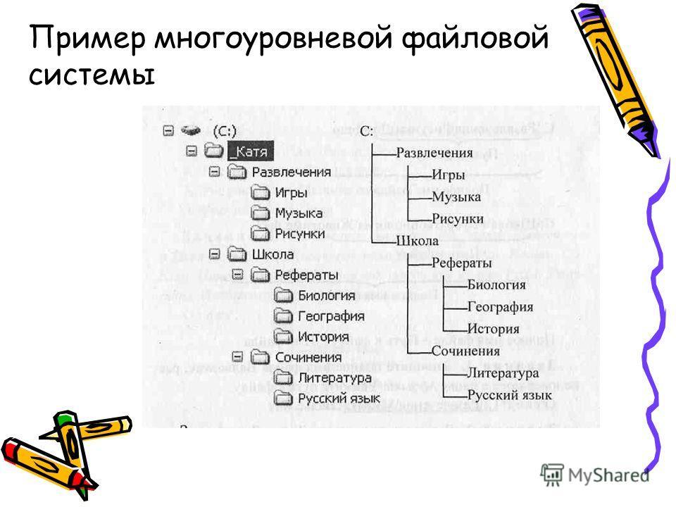 Пример многоуровневой файловой системы