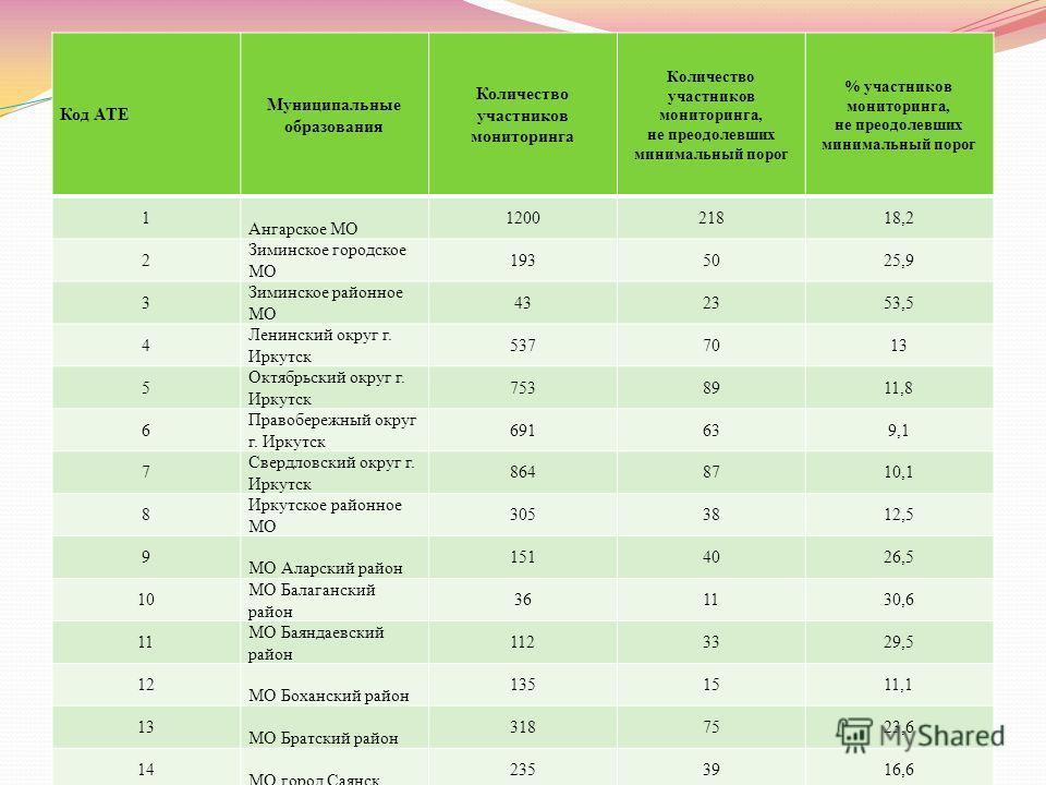 Код АТЕ Муниципальные образования Количество участников мониторинга Количество участников мониторинга, не преодолевших минимальный порог % участников мониторинга, не преодолевших минимальный порог 1 Ангарское МО 120021818,2 2 Зиминское городское МО 1