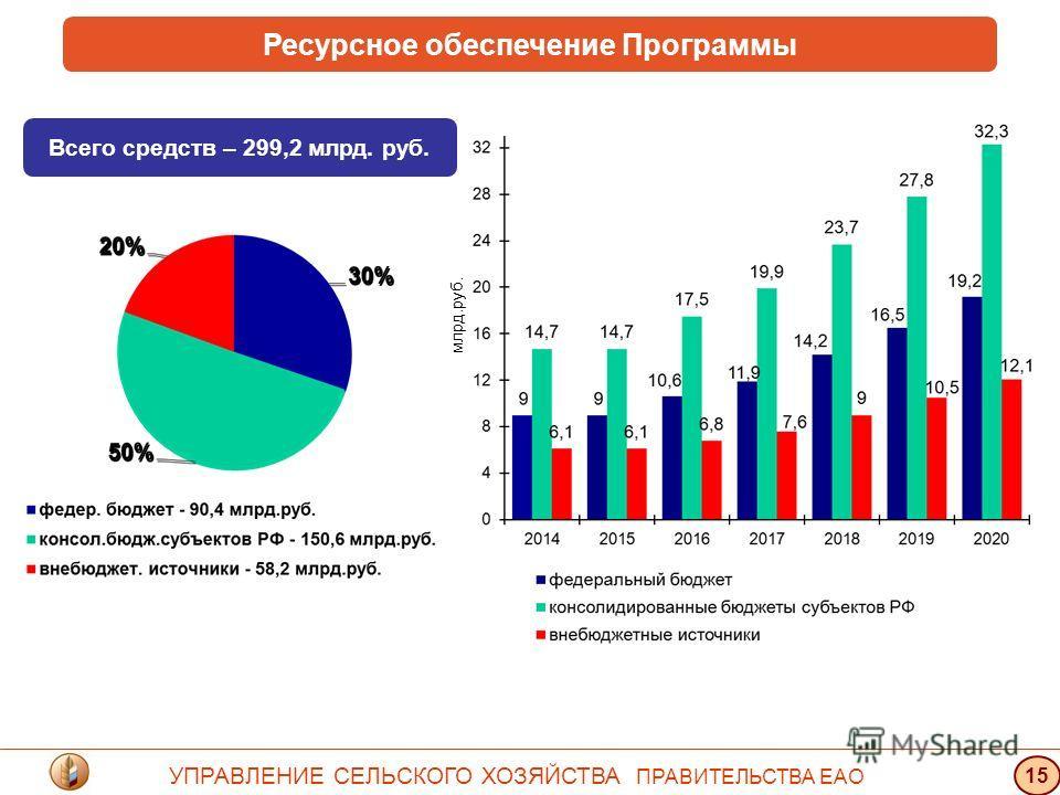 Ресурсное обеспечение Программы УПРАВЛЕНИЕ СЕЛЬСКОГО ХОЗЯЙСТВА ПРАВИТЕЛЬСТВА ЕАО 15 Всего средств – 299,2 млрд. руб. млрд.руб.