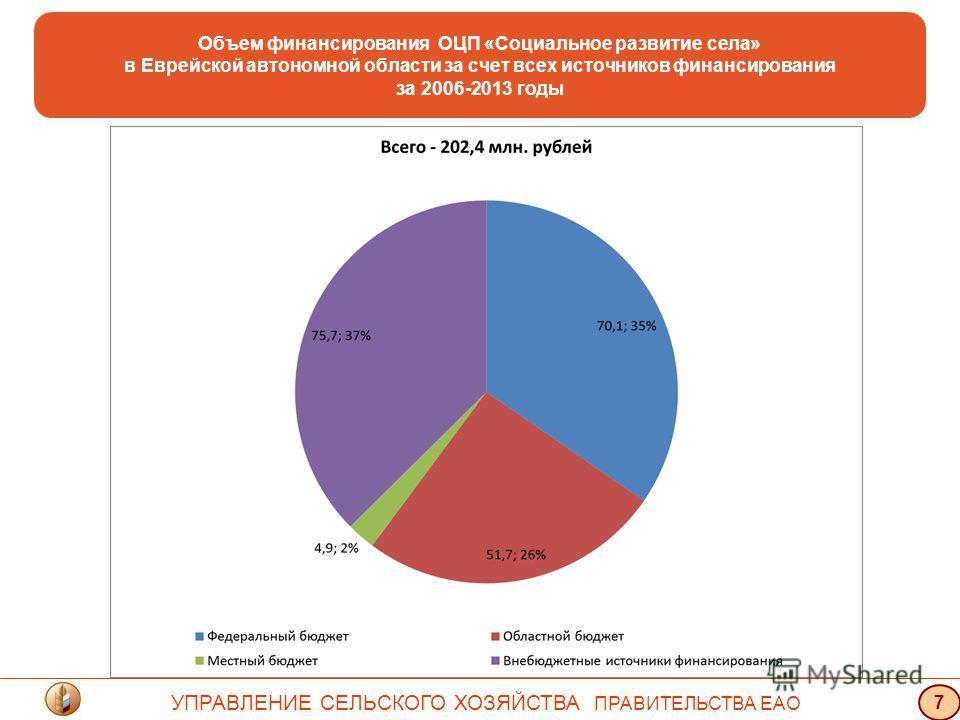 Объем финансирования ОЦП «Социальное развитие села» в Еврейской автономной области за счет всех источников финансирования за 2006-2013 годы УПРАВЛЕНИЕ СЕЛЬСКОГО ХОЗЯЙСТВА ПРАВИТЕЛЬСТВА ЕАО 7