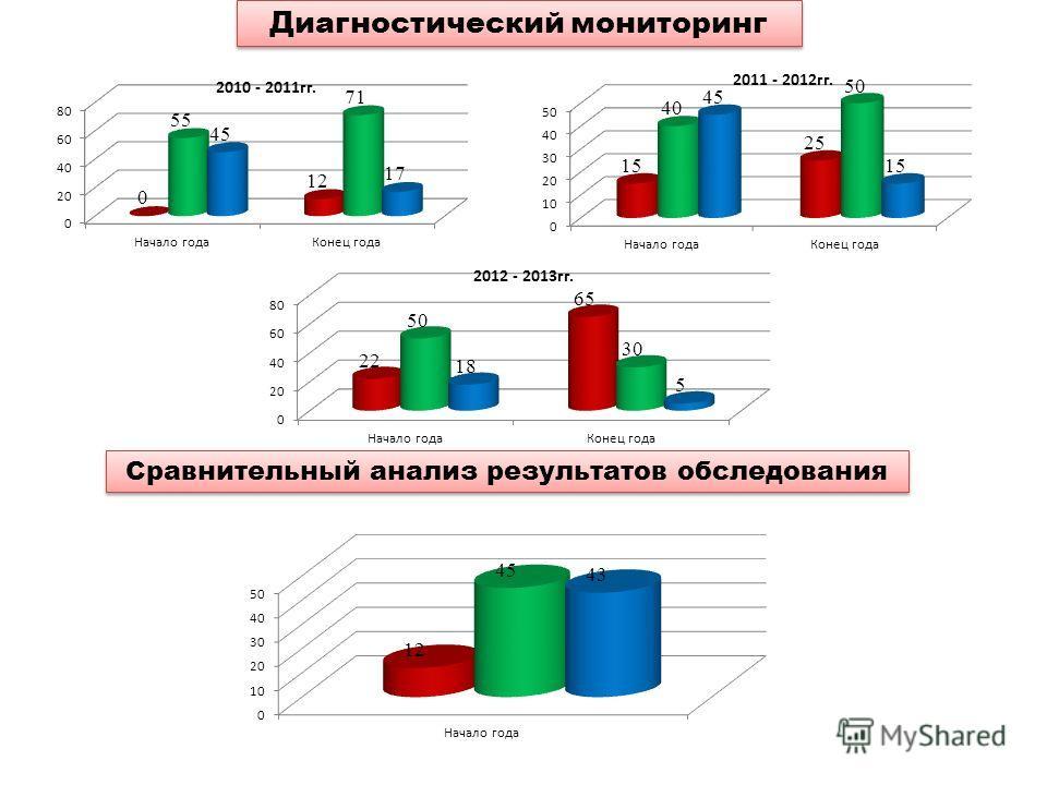 Диагностический мониторинг Сравнительный анализ результатов обследования