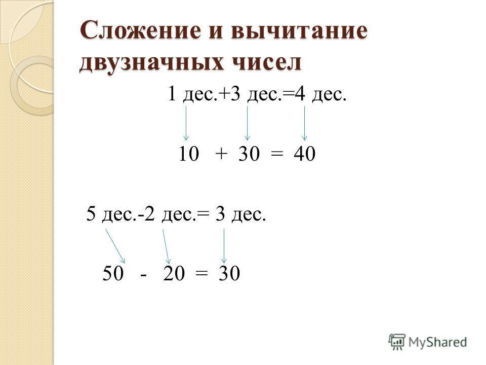 Сложение и вычитание двузначных чисел 1 дес.+3 дес.=4 дес. 10 + 30 = 40 5 дес.-2 дес.= 3 дес. 50 - 20 = 30