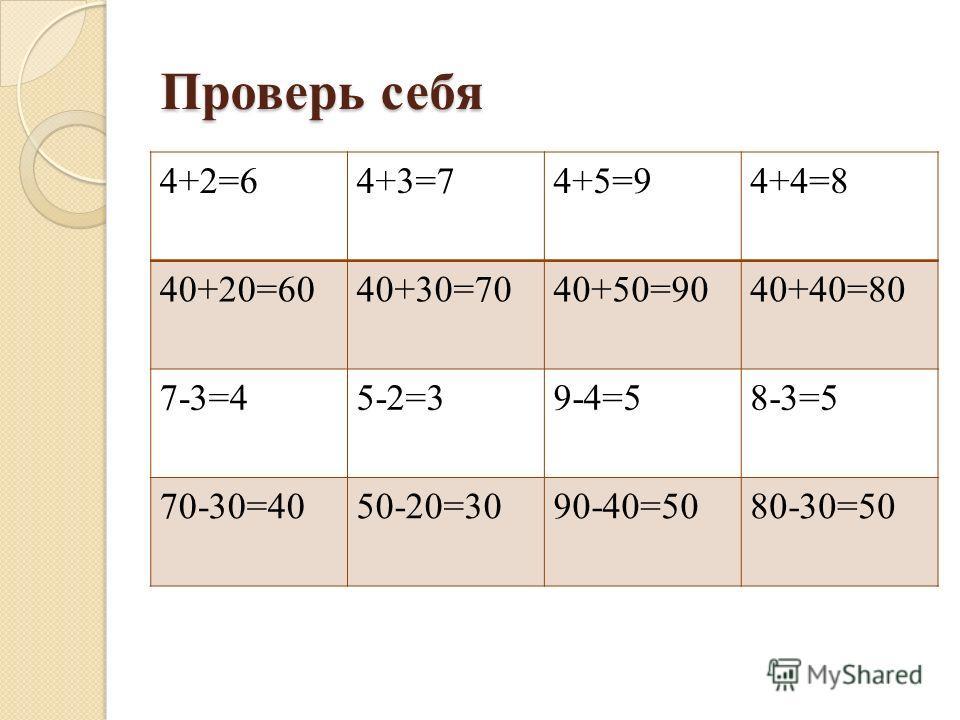Проверь себя 4+2=64+3=74+5=94+4=8 40+20=6040+30=7040+50=9040+40=80 7-3=45-2=39-4=58-3=5 70-30=4050-20=3090-40=5080-30=50