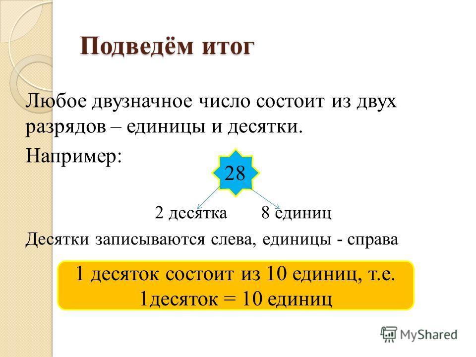 Подведём итог Любое двузначное число состоит из двух разрядов – единицы и десятки. Например: 2 десятка 8 единиц Десятки записываются слева, единицы - справа 28 1 десяток состоит из 10 единиц, т.е. 1десяток = 10 единиц