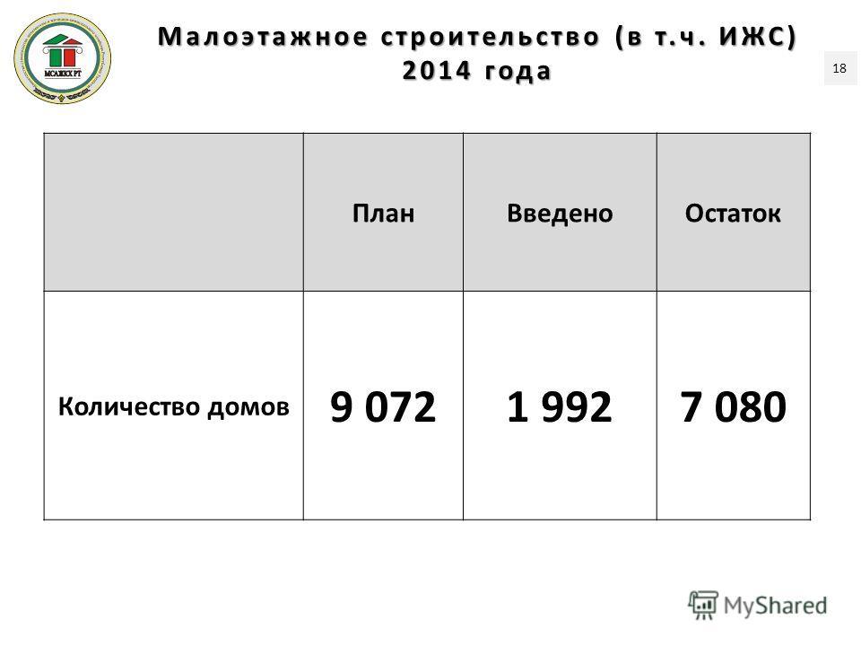 Малоэтажное строительство (в т.ч. ИЖС) 2014 года ПланВведеноОстаток Количество домов 9 0721 9927 080 18