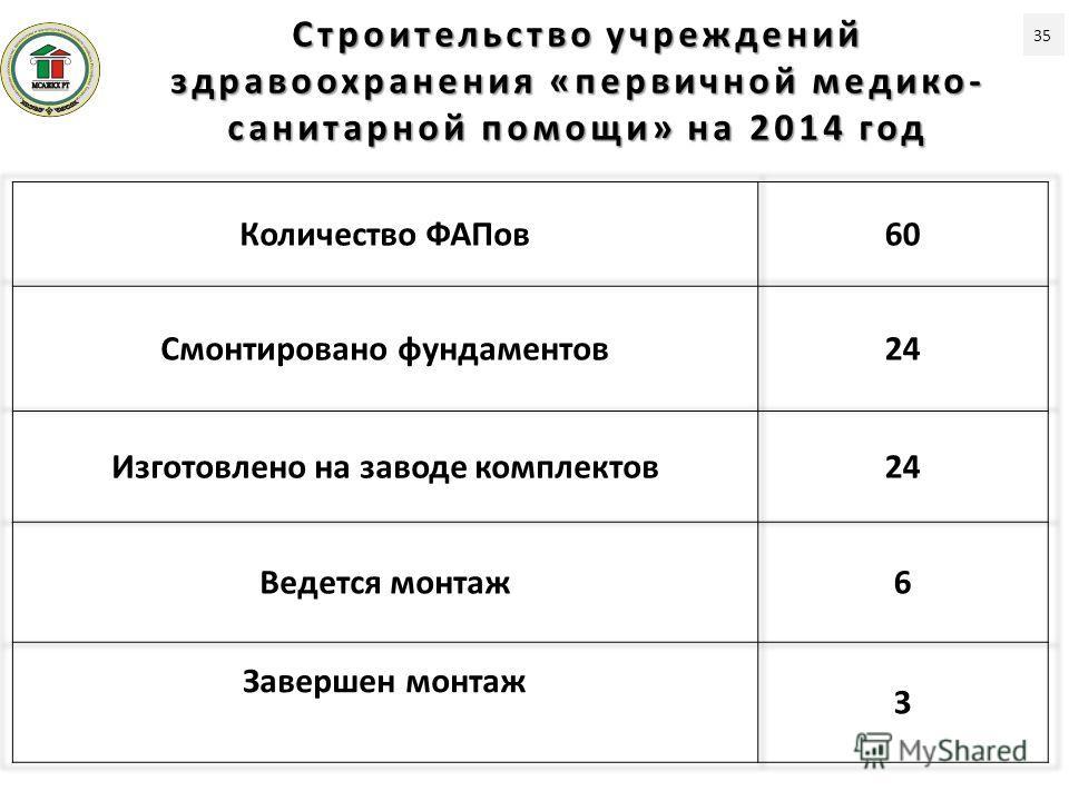 Строительство учреждений здравоохранения «первичной медико- санитарной помощи» на 2014 год 35