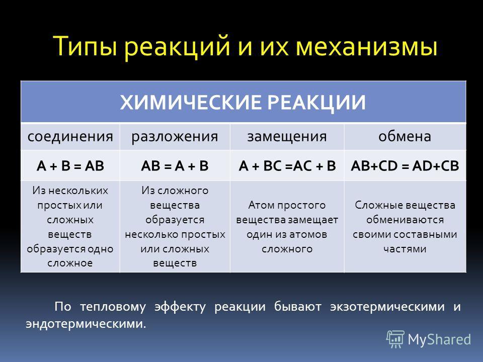 Типы реакций и их механизмы ХИМИЧЕСКИЕ РЕАКЦИИ соединенияразложениязамещенияобмена A + B = ABAB = A + BA + BC =AC + BAB+CD = AD+CB Из нескольких простых или сложных веществ образуется одно сложное Из сложного вещества образуется несколько простых или