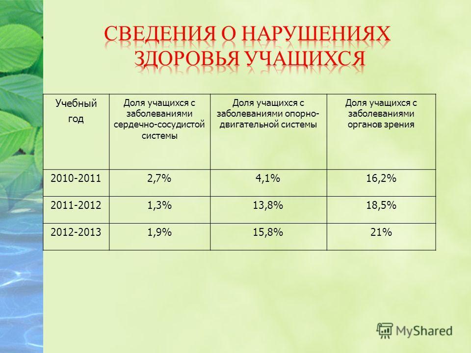 Учебный год Доля учащихся с заболеваниями сердечно-сосудистой системы Доля учащихся с заболеваниями опорно- двигательной системы Доля учащихся с заболеваниями органов зрения 2010-20112,7%4,1%16,2% 2011-20121,3%13,8%18,5% 2012-20131,9%15,8%21%