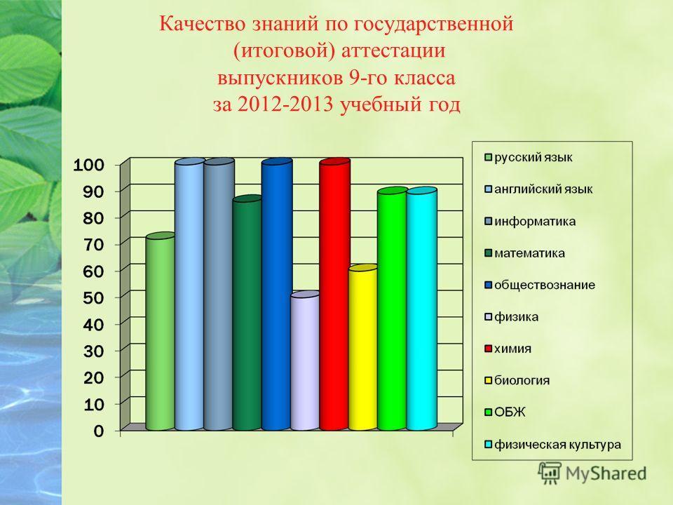 Качество знаний по государственной (итоговой) аттестации выпускников 9-го класса за 2012-2013 учебный год