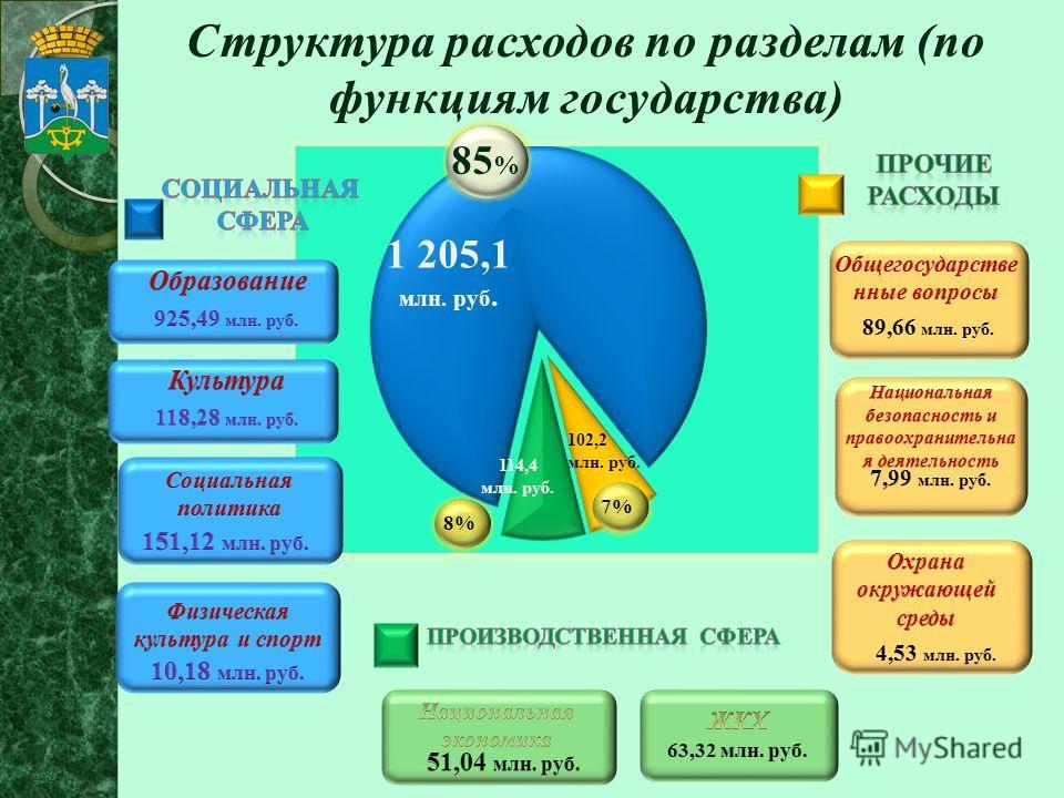1 205,1 млн. руб. 114,4 млн. руб. 85 % 8% 102,2 млн. руб. 7%