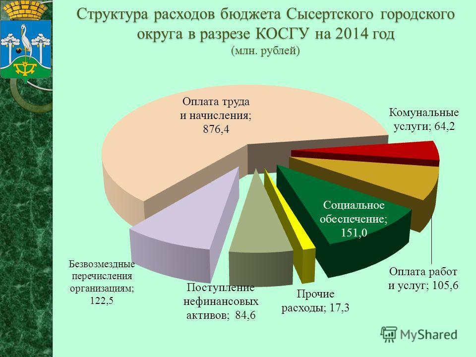 Структура расходов бюджета Сысертского городского округа в разрезе КОСГУ на 2014 год (млн. рублей)