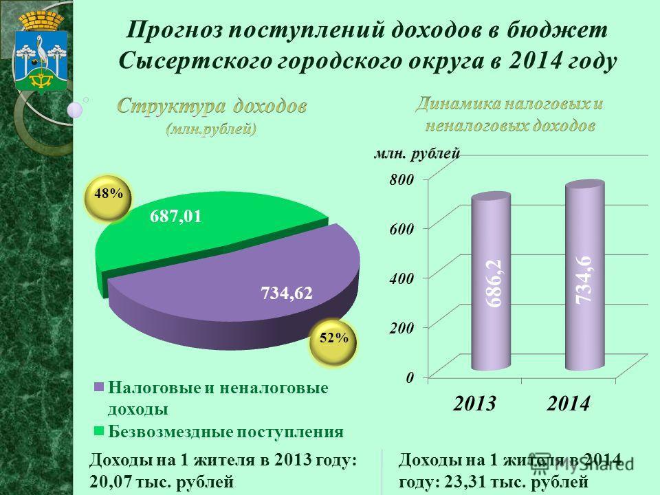 48%52% Доходы на 1 жителя в 2013 году: 20,07 тыс. рублей Доходы на 1 жителя в 2014 году: 23,31 тыс. рублей