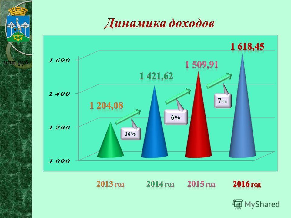 млн. руб. 18%18% 7%7% 6%6%