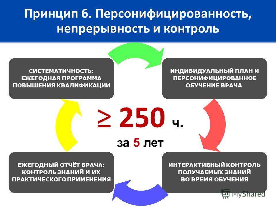 Принцип 6. Персонифицированность, непрерывность и контроль 250 ч. за 5 лет ИНДИВИДУАЛЬНЫЙ ПЛАН И ПЕРСОНИФИЦИРОВАННОЕ ОБУЧЕНИЕ ВРАЧА ИНТЕРАКТИВНЫЙ КОНТРОЛЬ ПОЛУЧАЕМЫХ ЗНАНИЙ ВО ВРЕМЯ ОБУЧЕНИЯ СИСТЕМАТИЧНОСТЬ: ЕЖЕГОДНАЯ ПРОГРАММА ПОВЫШЕНИЯ КВАЛИФИКАЦИИ