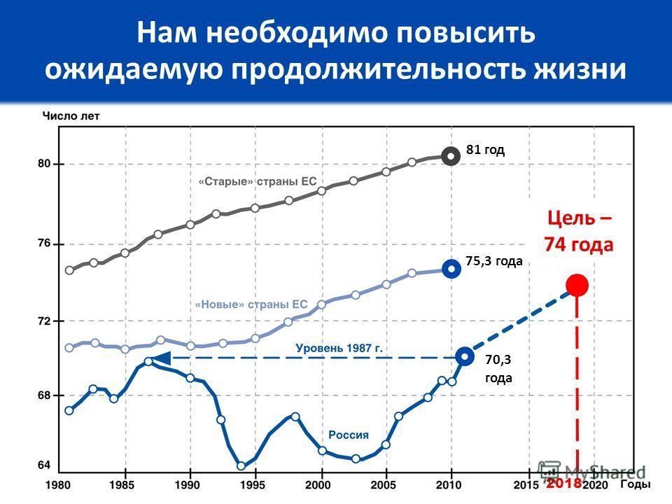 Нам необходимо повысить ожидаемую продолжительность жизни 2018 Цель – 74 года 70,3 года 75,3 года 81 год