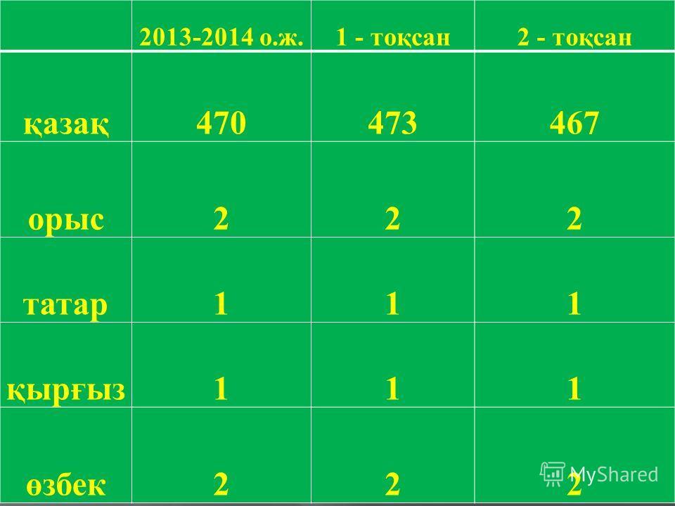 2013-2014 о. ж.1 - тоқсан 2 - тоқсан қазақ 470473467 орыс 222 татар 111 қырғыз 111 өзбек 222
