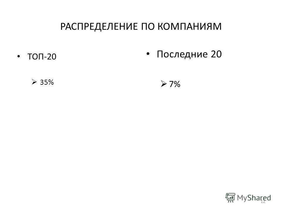 РАСПРЕДЕЛЕНИЕ ПО КОМПАНИЯМ ТОП-20 35% Последние 20 7% 12