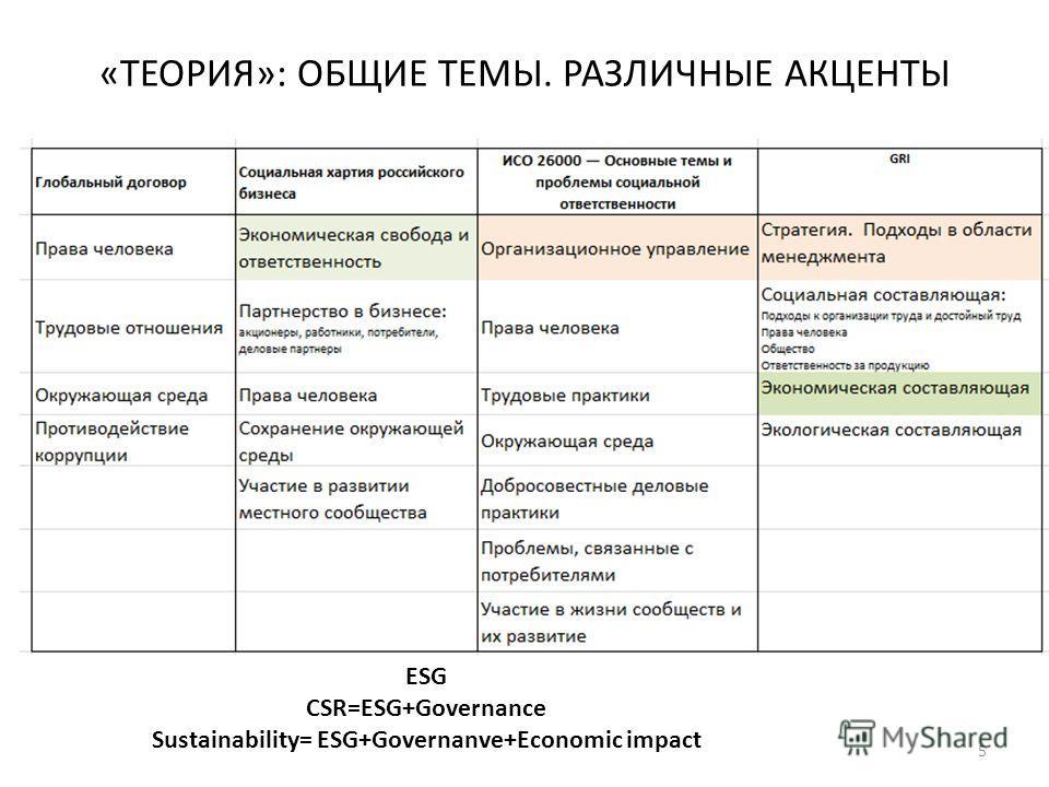 «ТЕОРИЯ»: ОБЩИЕ ТЕМЫ. РАЗЛИЧНЫЕ АКЦЕНТЫ 5 ESG CSR=ESG+Governance Sustainability= ESG+Governanve+Economic impact