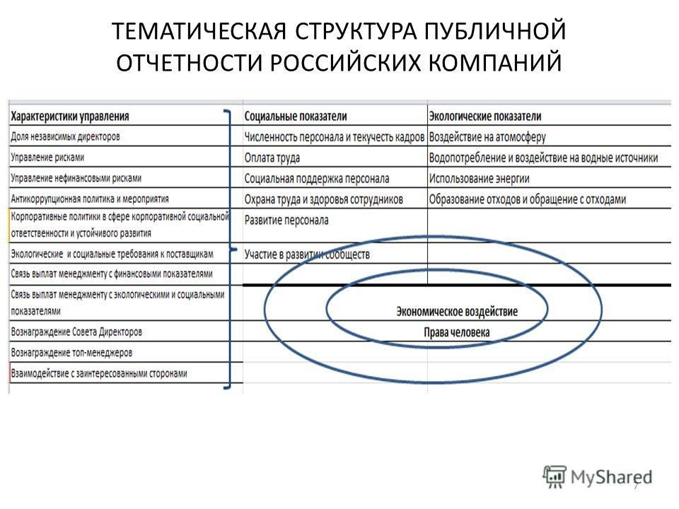 ТЕМАТИЧЕСКАЯ СТРУКТУРА ПУБЛИЧНОЙ ОТЧЕТНОСТИ РОССИЙСКИХ КОМПАНИЙ 7