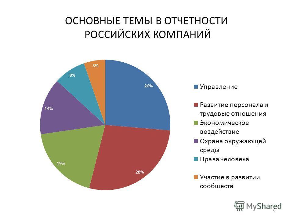 ОСНОВНЫЕ ТЕМЫ В ОТЧЕТНОСТИ РОССИЙСКИХ КОМПАНИЙ 8
