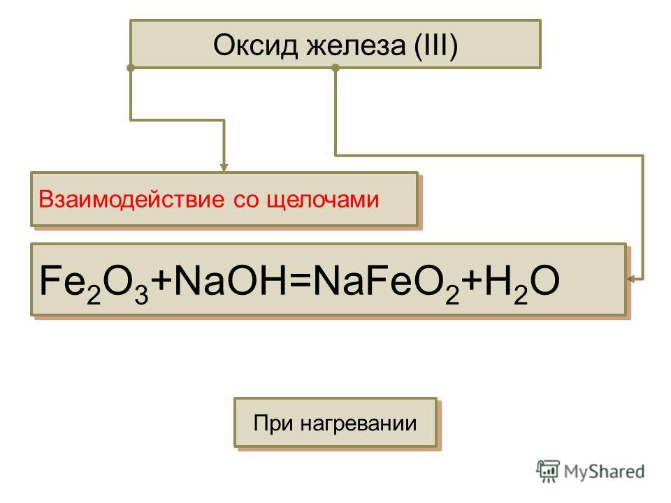 Оксид железа (III) Взаимодействие со щелочами Fe 2 O 3 +NaOH=NaFeO 2 +H 2 O При нагревании