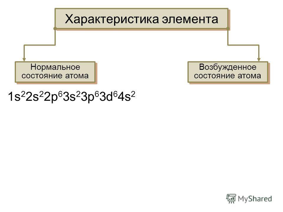 Характеристика элемента Нормальное состояние атома Возбужденное состояние атома 1s 2 2s 2 2p 6 3s 2 3p 6 3d 6 4s 2