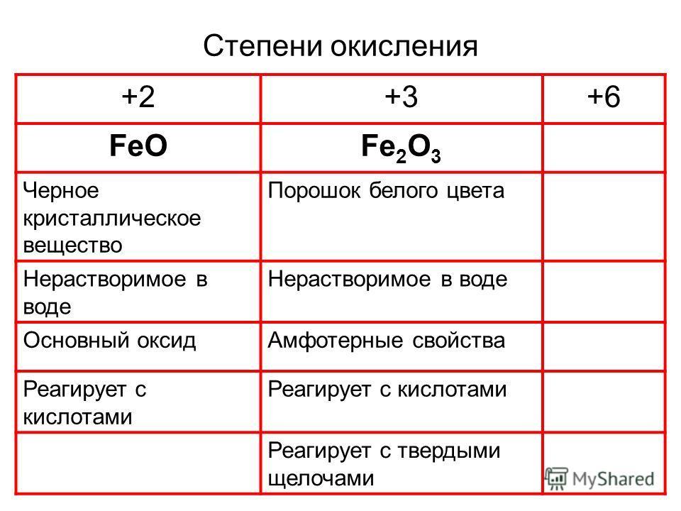 Степени окисления +2+3+6 FeOFe 2 O 3 Черное кристаллическое вещество Порошок белого цвета Нерастворимое в воде Основный оксидАмфотерные свойства Реагирует с кислотами Реагирует с твердыми щелочами