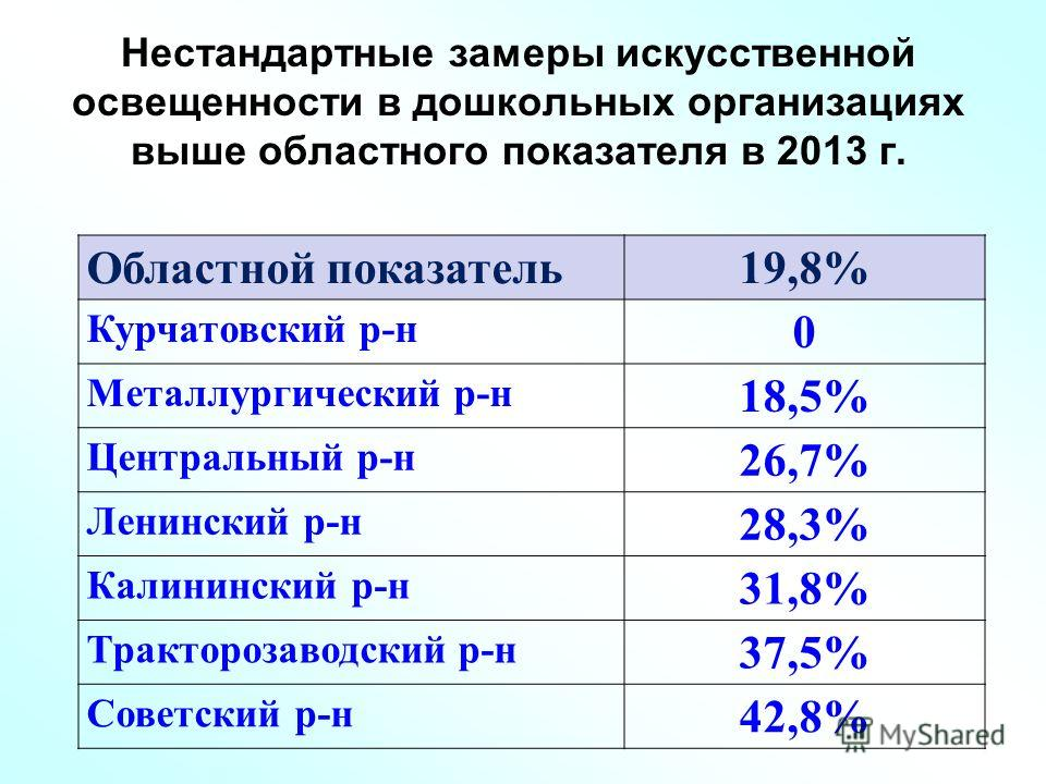 Нестандартные замеры искусственной освещенности в дошкольных организациях выше областного показателя в 2013 г. Областной показатель19,8% Курчатовский р-н 0 Металлургический р-н 18,5% Центральный р-н 26,7% Ленинский р-н 28,3% Калининский р-н 31,8% Тра