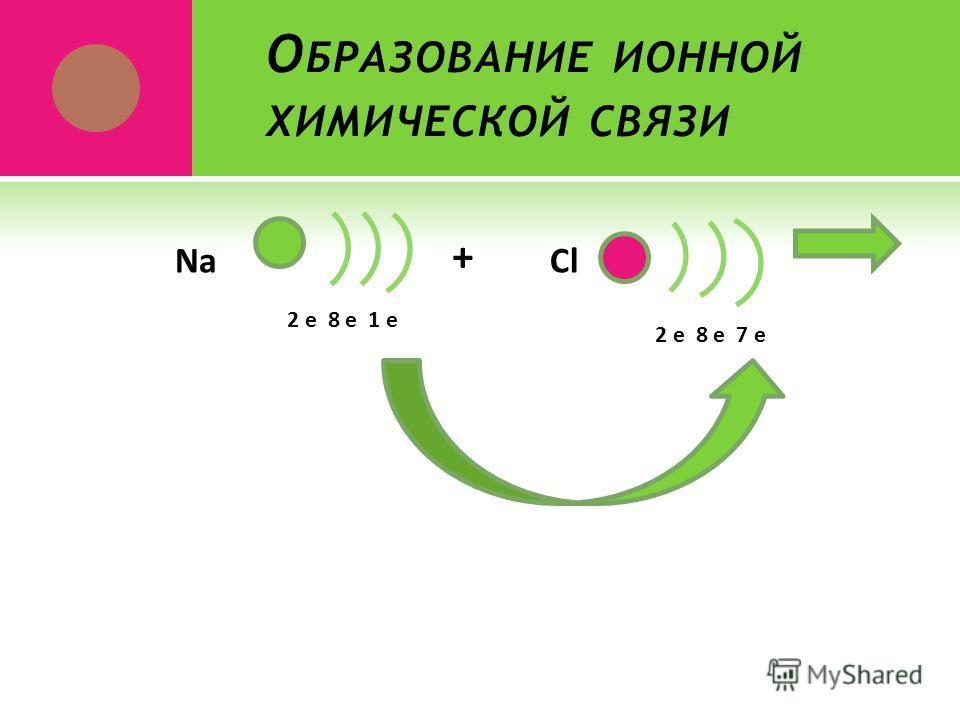 О БРАЗОВАНИЕ ИОННОЙ ХИМИЧЕСКОЙ СВЯЗИ 2 е 8 е 1 е Na + Cl 2 е 8 е 7 е