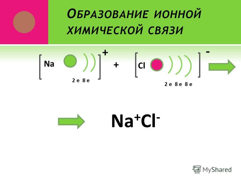 О БРАЗОВАНИЕ ИОННОЙ ХИМИЧЕСКОЙ СВЯЗИ 2 е 8 е Na + Cl 2 е 8 е 8 е + - Na + Cl -
