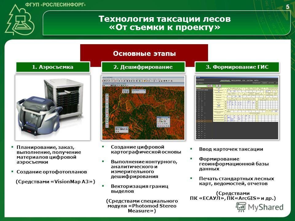 Технология таксации лесов «От съемки к проекту» 3. Формирование ГИС 2. Дешифрирование 1. Аэросъемка Планирование, заказ, выполнение, получение материалов цифровой аэросъемки Создание ортофотопланов (Средствами «VisionMap A3») Создание цифровой картог