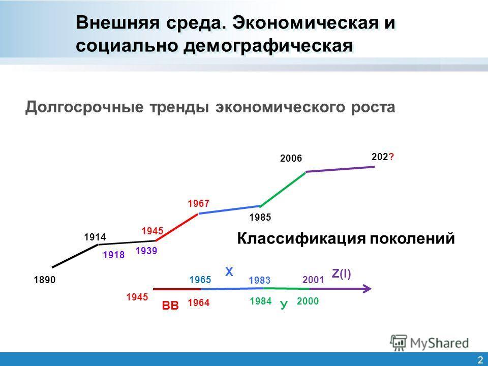 Внешняя среда. Экономическая и социально демографическая 2 Долгосрочные тренды экономического роста 1890 1914 1918 1939 1945 1967 1985 2006 202? Классификация поколений 1945 1964 1965 1983 19842000 2001 ВВ Х У Z(I)